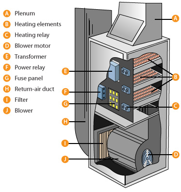 Some Homes Are Equipped With Gravity Furnaces Typically In Bats Which Use Central Heating But Not Forced Air And Ers
