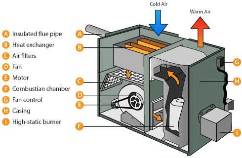 How things work - Gas wood central heating unit ...