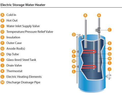 Electric water heaters have one or two electric elements each with its own thermostat. With two electric elements a standby element at the bottom of the ...  sc 1 st  AHRI & Storage Water Heaters